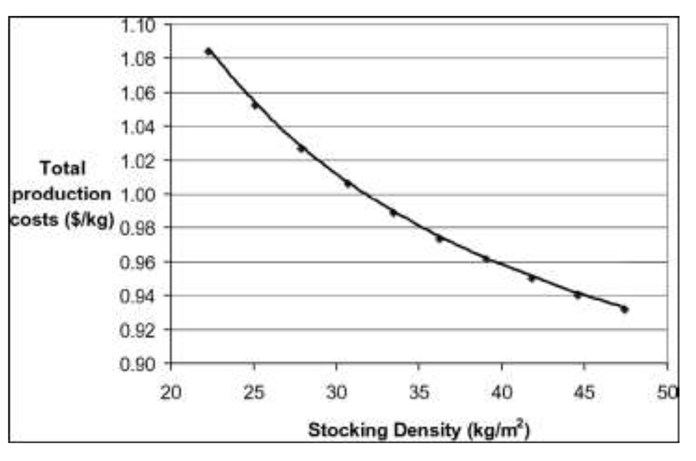 Some_thoughts_on_Stocking_Density_in_Broilers.pdf-2 ill1
